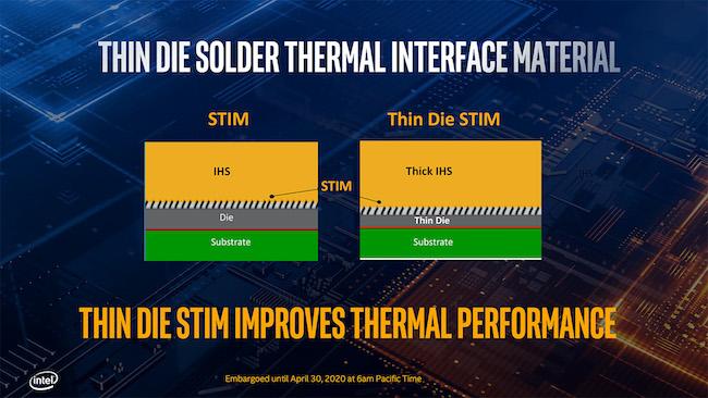 10th Gen Intel Core series die STIM. Image: Intel.