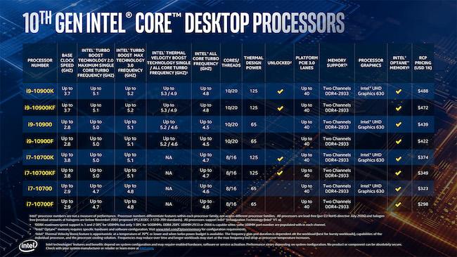 Intel 10th Gen Core series CPU spec overview