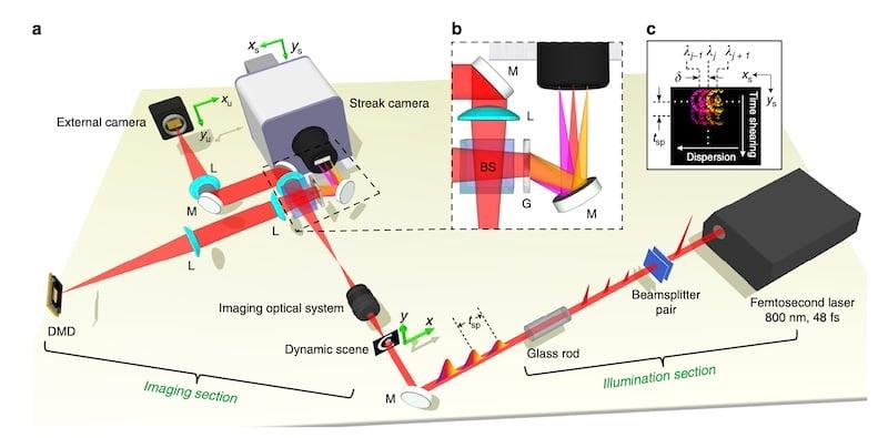 70 trillion fps camera schematic