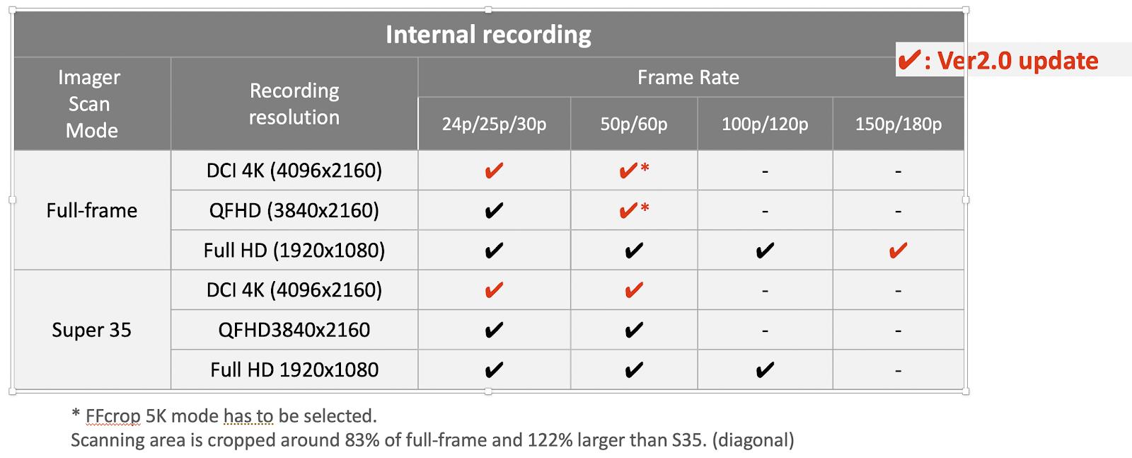 Internal Recording