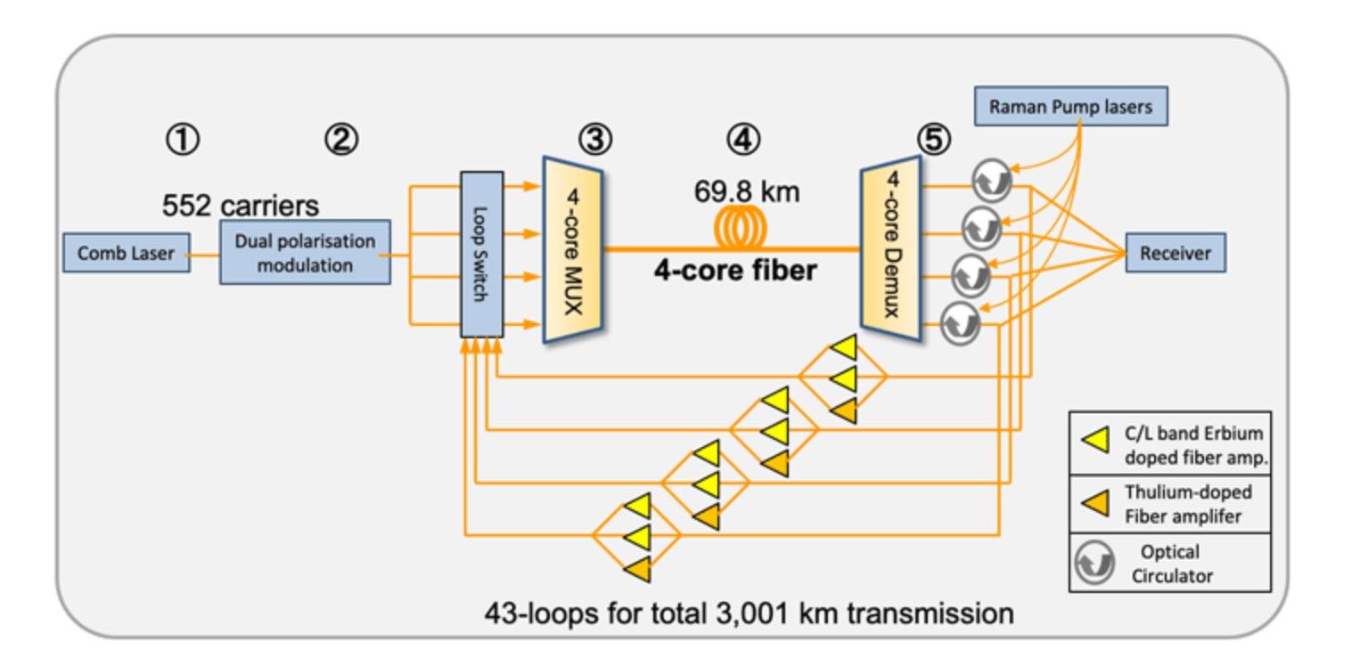 Internet speed record transmission diagram.
