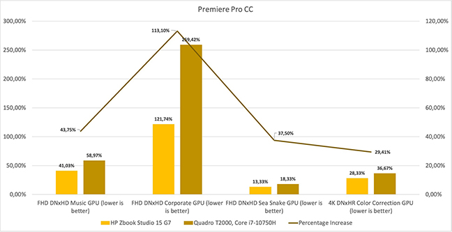 HP ZBook Studio G7 Premiere Pro benchmark.